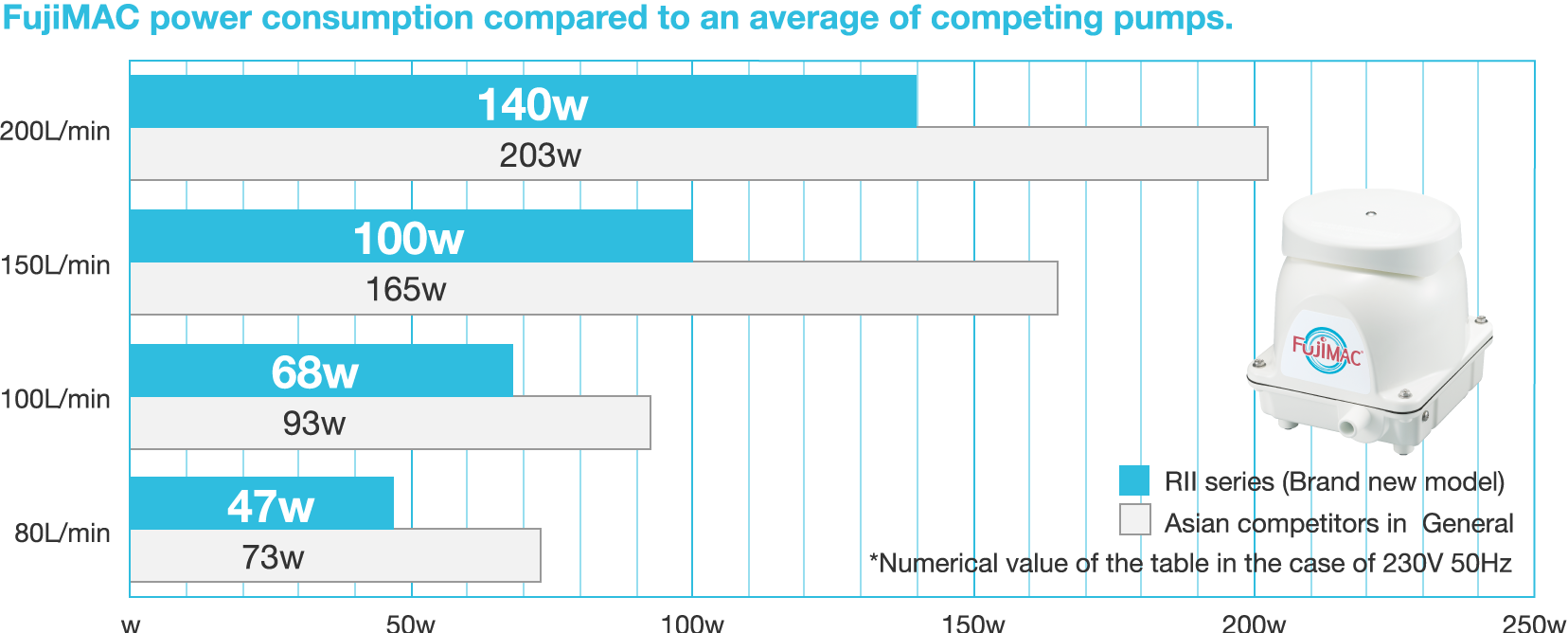 Electricity consumption(monthly basis) Asian Competitors in General VS RⅡ series
